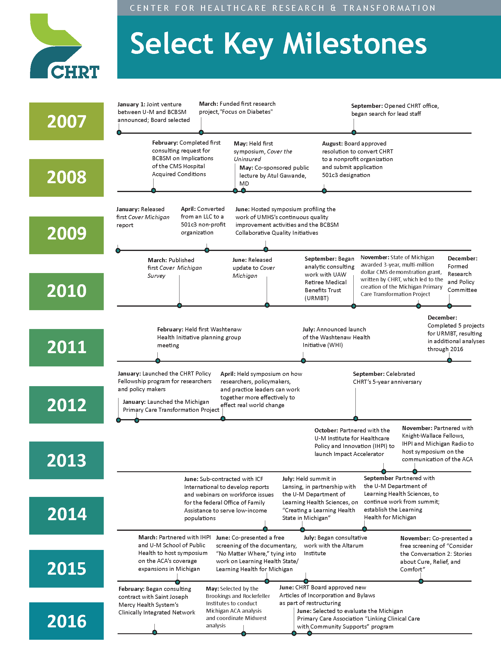 About_History_Key Milestones