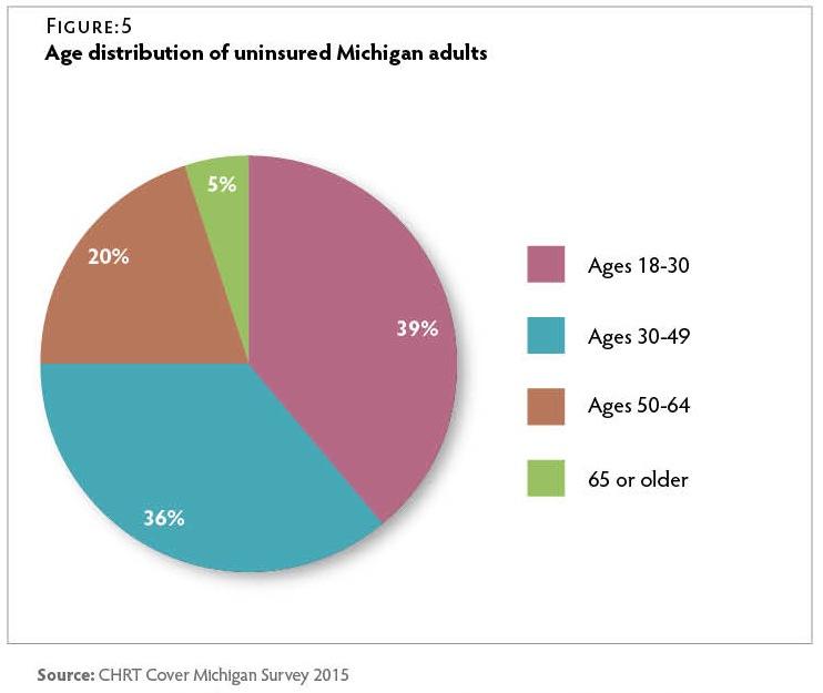 CT125_CMS-Uninsured-Fig5